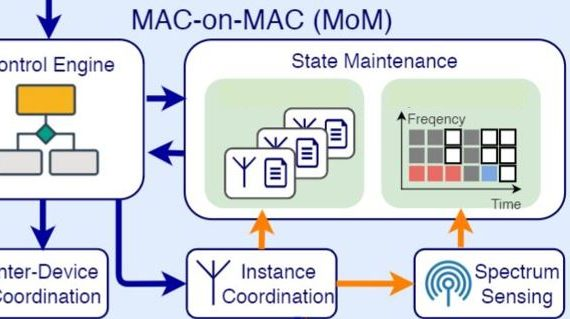Mac-on-Mac Architecture