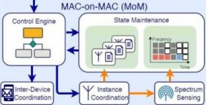Mac-on-Mac Architecture
